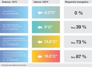 isolamento-termico-delle-finestre-in-pvc
